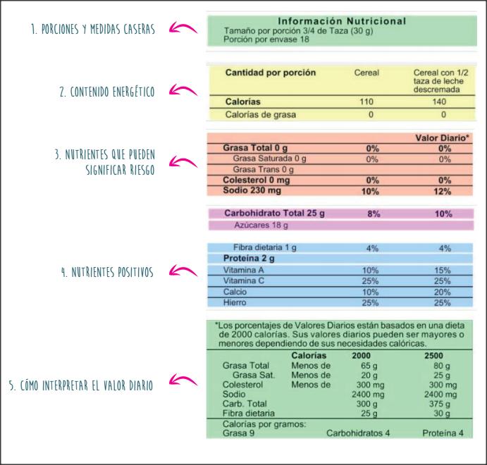 tabla de calorias de los carbohidratos
